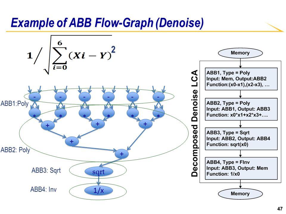 47 Example of ABB Flow-Graph (Denoise) - - * * - - * * - - * * - - * * - - * * - - * * + + + + + + + + + + sqrt 1/x 2 ABB1:Poly ABB2: Poly ABB3: Sqrt ABB4: Inv