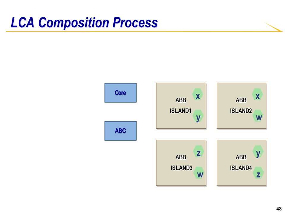 48 LCA Composition Process ABBISLAND1ABBISLAND1ABBISLAND2ABBISLAND2 ABB ISLAND3 ISLAND3ABB ABBISLAND4ABBISLAND4 x y x w z w y z