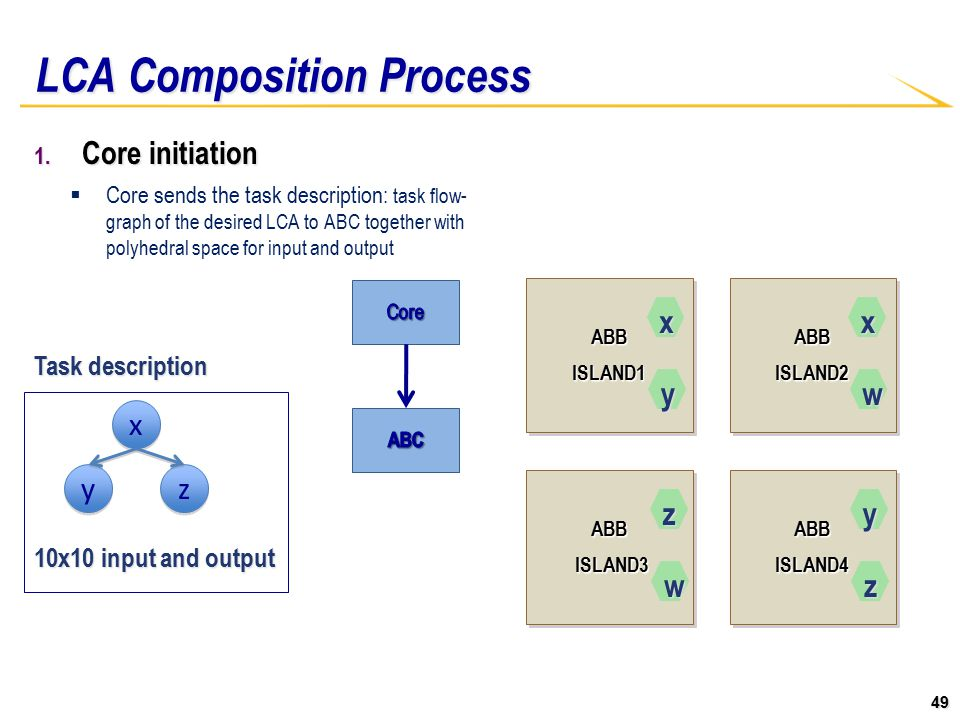 49 ABBISLAND1ABBISLAND1ABBISLAND2ABBISLAND2 ABB ABB ABBISLAND4ABBISLAND4 LCA Composition Process 1. Core initiation  Core sends the task description: