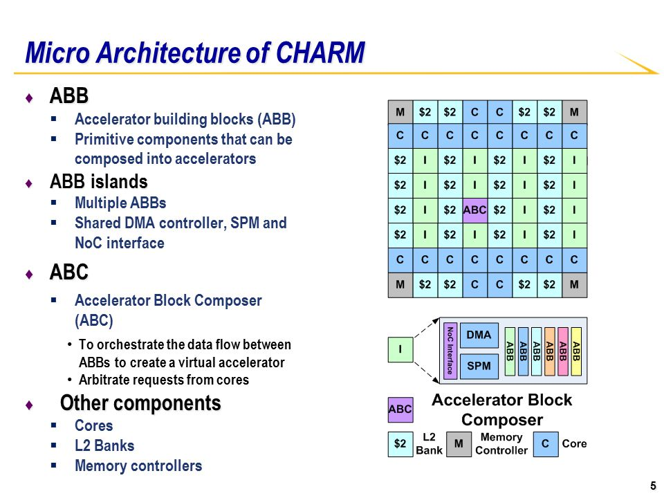5 Micro Architecture of CHARM ♦ ABB  Accelerator building blocks (ABB)  Primitive components that can be composed into accelerators ♦ ABB islands  Multiple ABBs  Shared DMA controller, SPM and NoC interface ♦ ABC  Accelerator Block Composer (ABC) To orchestrate the data flow between ABBs to create a virtual accelerator Arbitrate requests from cores ♦ Other components  Cores  L2 Banks  Memory controllers