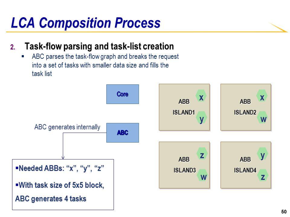 50 ABBISLAND1ABBISLAND1ABBISLAND2ABBISLAND2 ABB ISLAND3 ISLAND3ABB ABBISLAND4ABBISLAND4 LCA Composition Process 2.