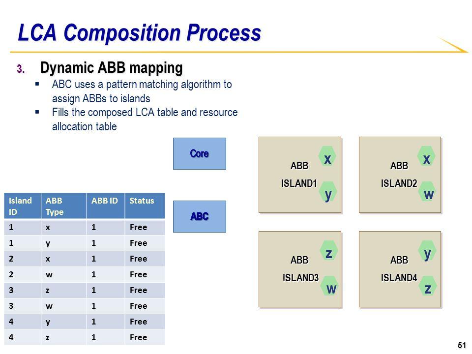 51 ABBISLAND1ABBISLAND1ABBISLAND2ABBISLAND2 ABB ISLAND3 ISLAND3ABB ABBISLAND4ABBISLAND4 LCA Composition Process 3.