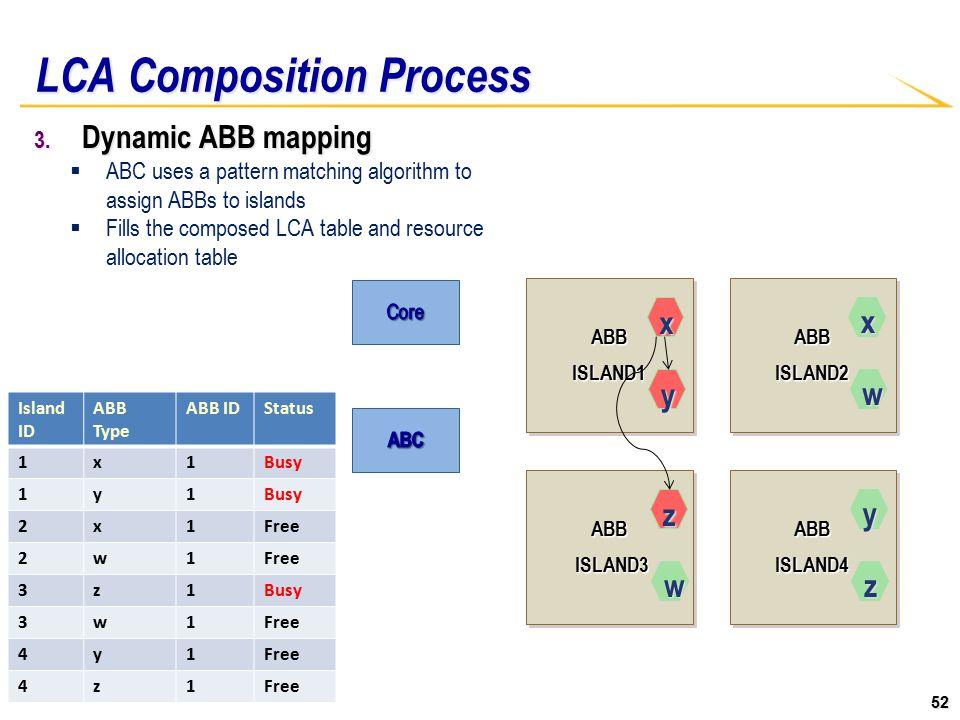 52 ABBISLAND1ABBISLAND1ABBISLAND2ABBISLAND2 ABB ISLAND3 ISLAND3ABB ABBISLAND4ABBISLAND4 LCA Composition Process 3.