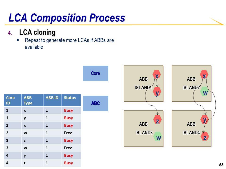 53 ABBISLAND1ABBISLAND1ABBISLAND2ABBISLAND2 ABB ISLAND3 ISLAND3ABB ABBISLAND4ABBISLAND4 LCA Composition Process 4.