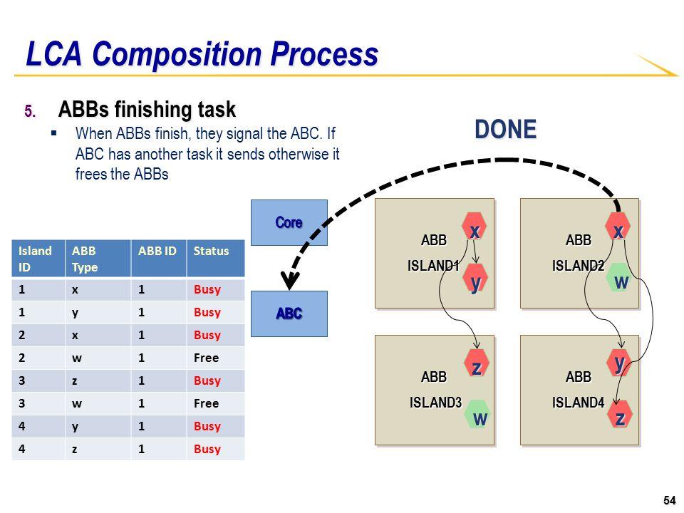 54 ABBISLAND1ABBISLAND1ABBISLAND2ABBISLAND2 ABB ISLAND3 ISLAND3ABB ABBISLAND4ABBISLAND4 LCA Composition Process 5.