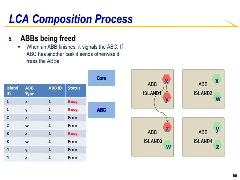 55 ABBISLAND1ABBISLAND1ABBISLAND2ABBISLAND2 ABB ISLAND3 ISLAND3ABB ABBISLAND4ABBISLAND4 LCA Composition Process 5.