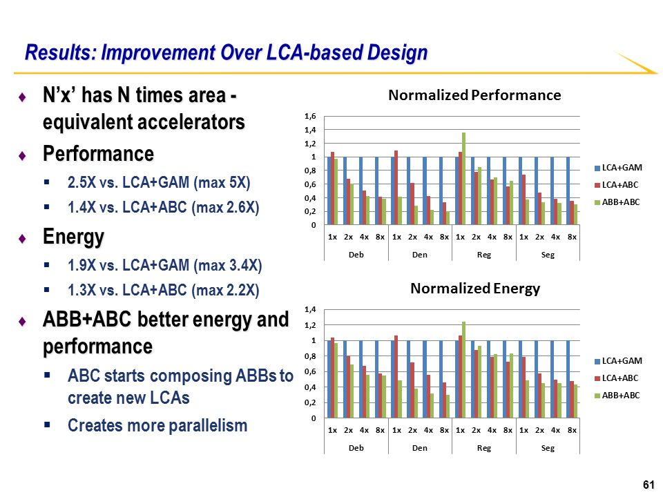 61 Results: Improvement Over LCA-based Design ♦ N'x' has N times area - equivalent accelerators ♦ Performance  2.5X vs.