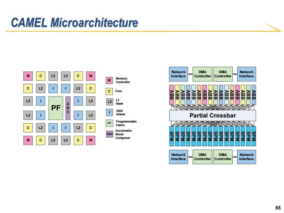 65 CAMEL Microarchitecture