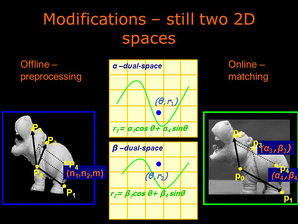Modifications – still two 2D spaces Online – matching Offline – preprocessing (α 3, β 3 ) (α 4, β 4 ) p0p0 p1p1 p2p2 p3p3 p4p4 α –dual-space (n 1,n 2,m) P0P0 P1P1 P3P3 P4P4 P2P2 r 1 = α 3 cos θ+ α 4 sinθ (θ,r 1 ) β –dual-space r 2 = β 3 cos θ+ β 4 sinθ (θ,r 2 )