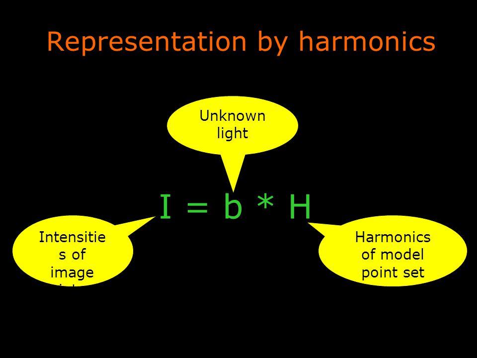 Representation by harmonics I = b * H Harmonics of model point set Unknown light Intensitie s of image point set