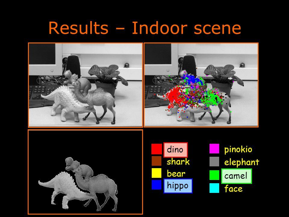 Results – Indoor scene dinohippocamel shark pinokio bear elephant face