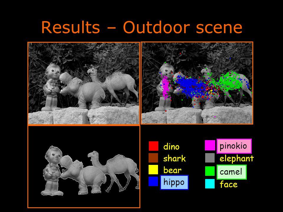 Results – Outdoor scene dino camel shark pinokio bear elephant face hippo