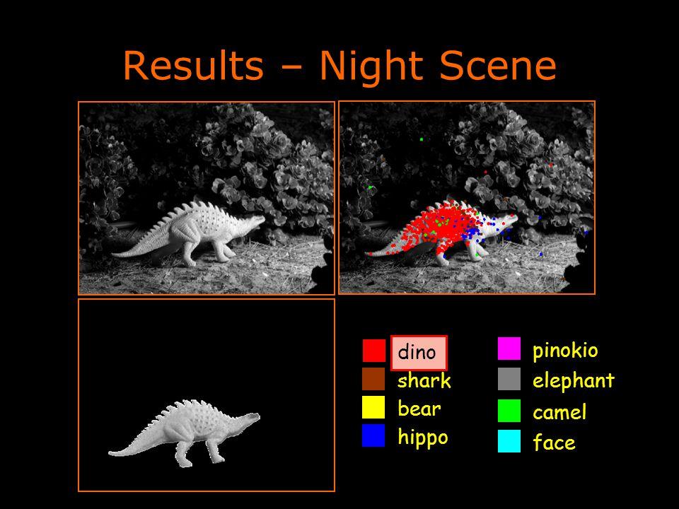 Results – Night Scene dino camel shark pinokio bear elephant face hippo