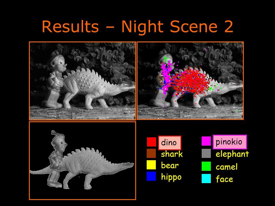 Results – Night Scene 2 dino camel shark pinokio bear elephant face hippo