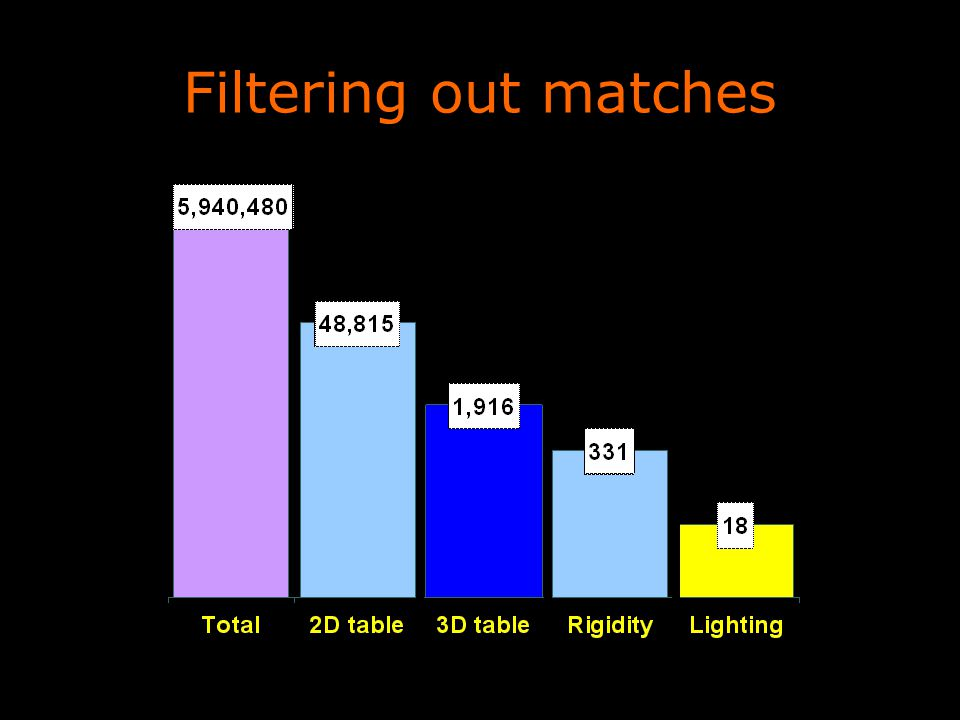 Filtering out matches