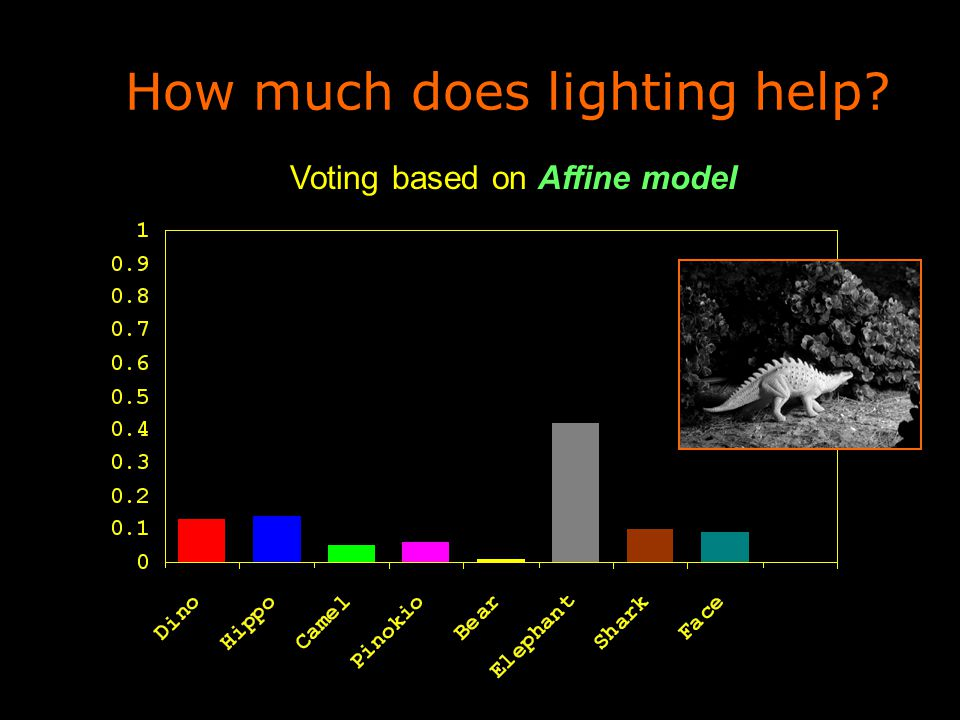 How much does lighting help Voting based on Affine model