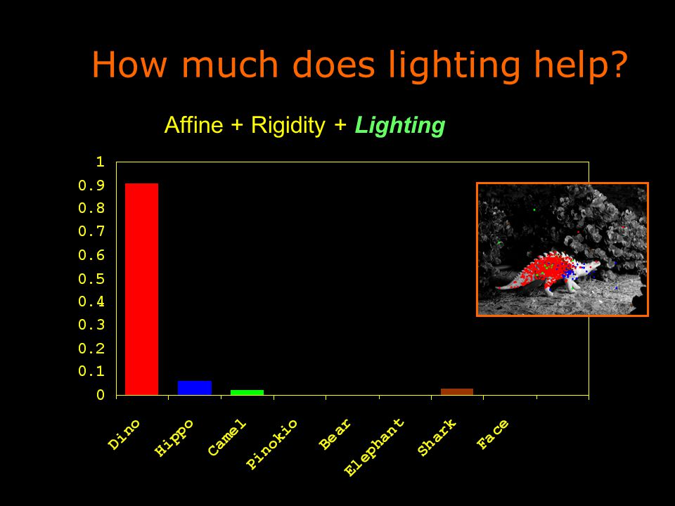 How much does lighting help Affine + Rigidity + Lighting