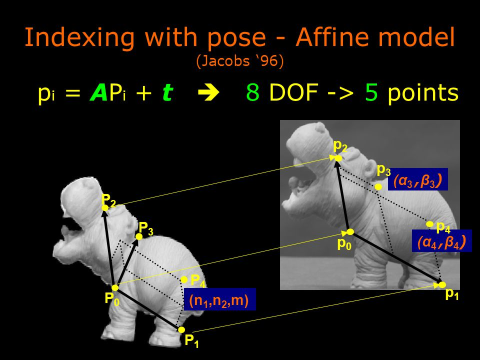 Indexing with pose - Affine model (Jacobs '96) p i = AP i + t  8 DOF -> 5 points (n 1,n 2,m) (α 3, β 3 ) (α 4, β 4 ) p0p0 p1p1 p2p2 p3p3 p4p4 P0P0 P1P1 P3P3 P4P4 P2P2