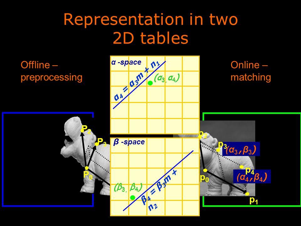 (n 1,n 2,m) P0P0 P1P1 P3P3 P4P4 P2P2 Representation in two 2D tables Online – matching Offline – preprocessing (α 3, β 3 ) (α 4, β 4 ) p0p0 p1p1 p2p2 p3p3 p4p4 α -space α 4 = α 3 m + n 1 (α 3, α 4 ) β -space β 4 = β 3 m + n 2 (β 3, β 4 )