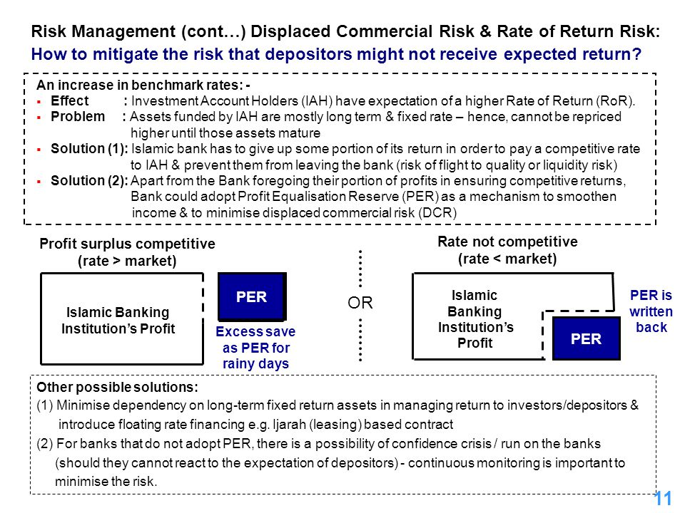 11 Risk Management (cont…) Displaced Commercial Risk & Rate of Return Risk: How to mitigate the risk that depositors might not receive expected return