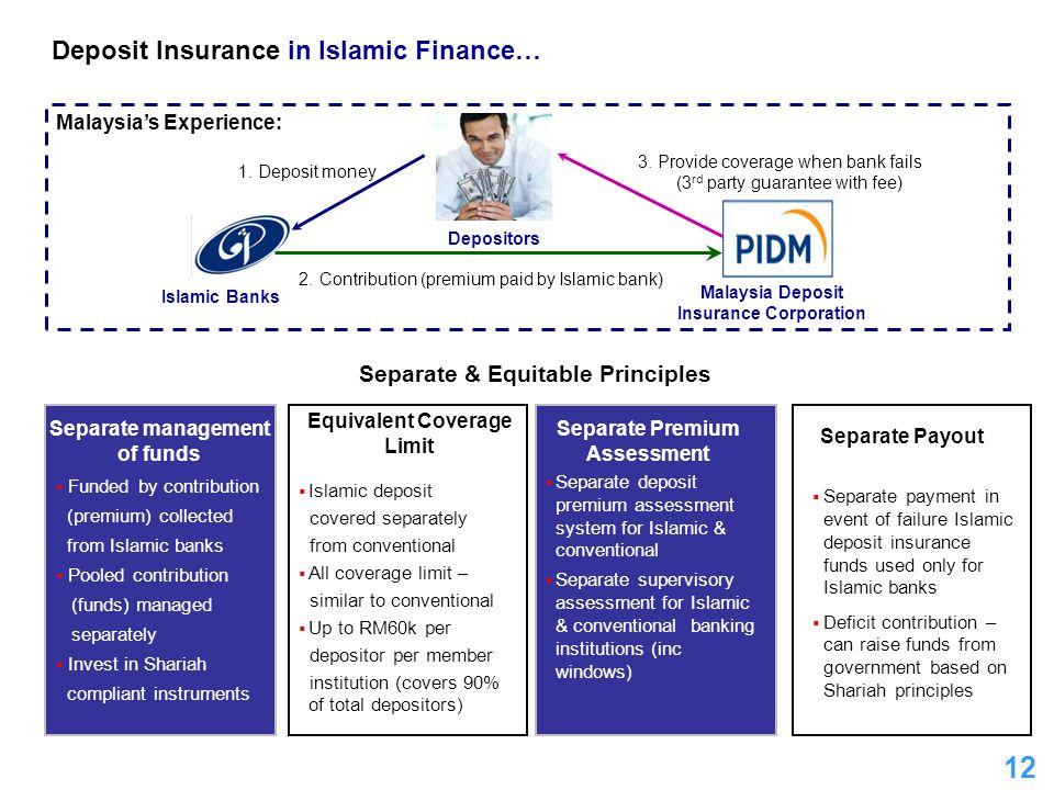 12 Deposit Insurance in Islamic Finance… Depositors Islamic Banks 1.Deposit money 2.Contribution (premium paid by Islamic bank) 3.Provide coverage whe