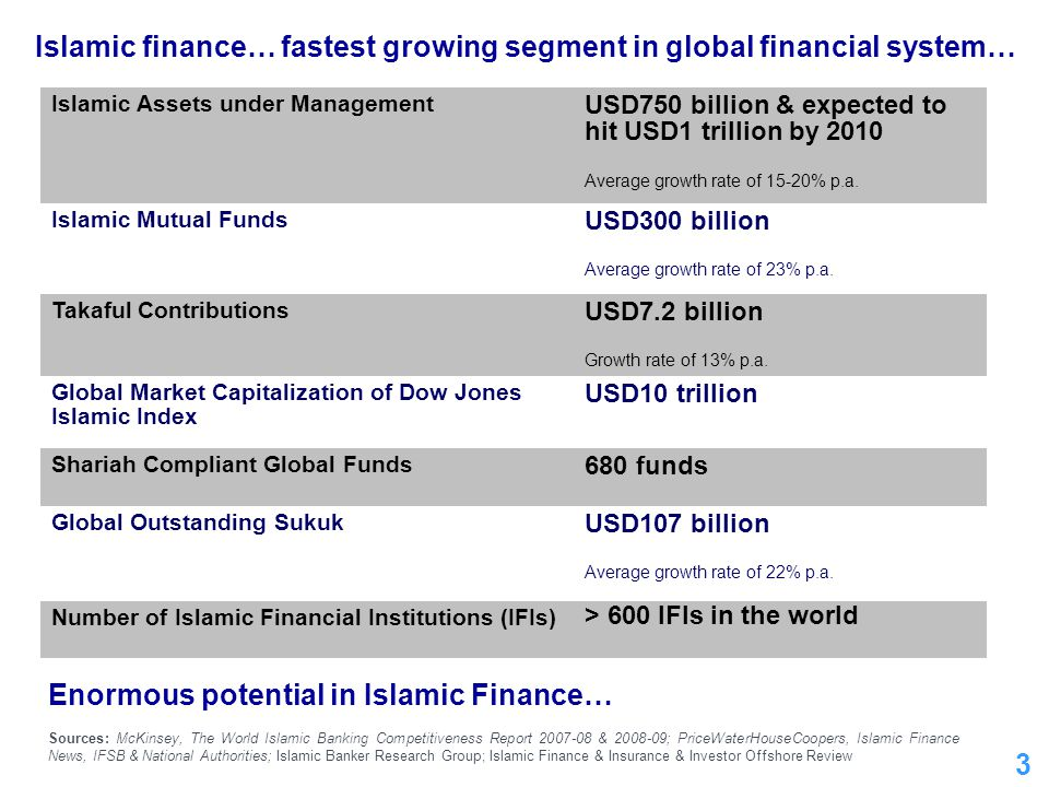 3 Islamic finance… fastest growing segment in global financial system… Islamic Assets under Management USD750 billion & expected to hit USD1 trillion