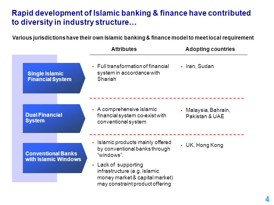5 Conventional banking Insurance Money market Capital market Islamic banking Takaful Islamic money market Islamic capital market Malaysian Financial System Dual financial system Conventional Financial SystemIslamic Financial System Islamic Banking Act 1983 Takaful Act 1984 Government Funding Act 2005 Capital Market & Services Act 2007 BAFIA 1989 Insurance Act 1996 Loan Local Act 1959 Treasury Bills Local Act 1946 Capital Market & Services Act 2007 Legal Governance Main Regulatory Authorities Central Bank Act 1958 (CBA) Bank Negara Malaysia – regulate & supervise both conventional & Islamic FIs Securities Commission – regulate capital market & Islamic capital market Constituents of Malaysian financial system Central Bank of Malaysia Act 2009: The financial system shall consist of conventional & Islamic financial system … demonstrated Government's commitment… Malaysia has developed a comprehensive dual financial system… Sources: Bank Negara Malaysia, Securities Commission FIs – Financial Institutions