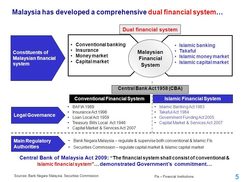 5 Conventional banking Insurance Money market Capital market Islamic banking Takaful Islamic money market Islamic capital market Malaysian Financial S