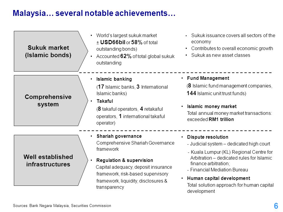 6 World's largest sukuk market ± USD66bil or 58% of total outstanding bonds) Accounted 62% of total global sukuk outstanding Malaysia… several notable