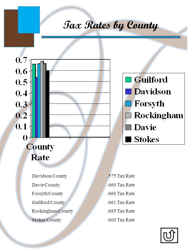 Tax Rates by County Davidson County.575 Tax Rate Davie County.660 Tax Rate Forsyth County.660 Tax Rate Guilford County.661 Tax Rate Rockingham County.685 Tax Rate Stokes County.600 Tax Rate