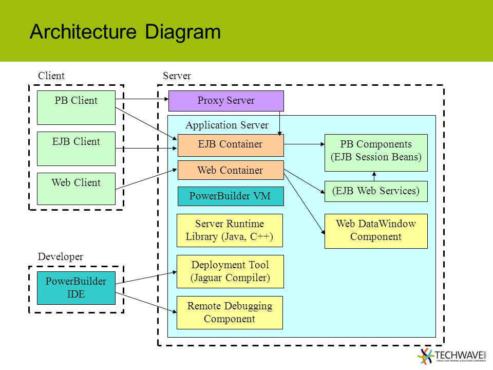 collection java web application architecture diagram pictures    ejb architecture diagram photo album diagrams  middot  java web database applications