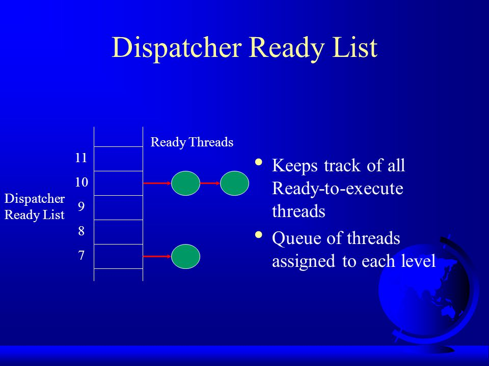Dispatcher Ready List Keeps track of all Ready-to-execute threads Queue of threads assigned to each level Dispatcher Ready List 11 10 9 8 7 Ready Threads