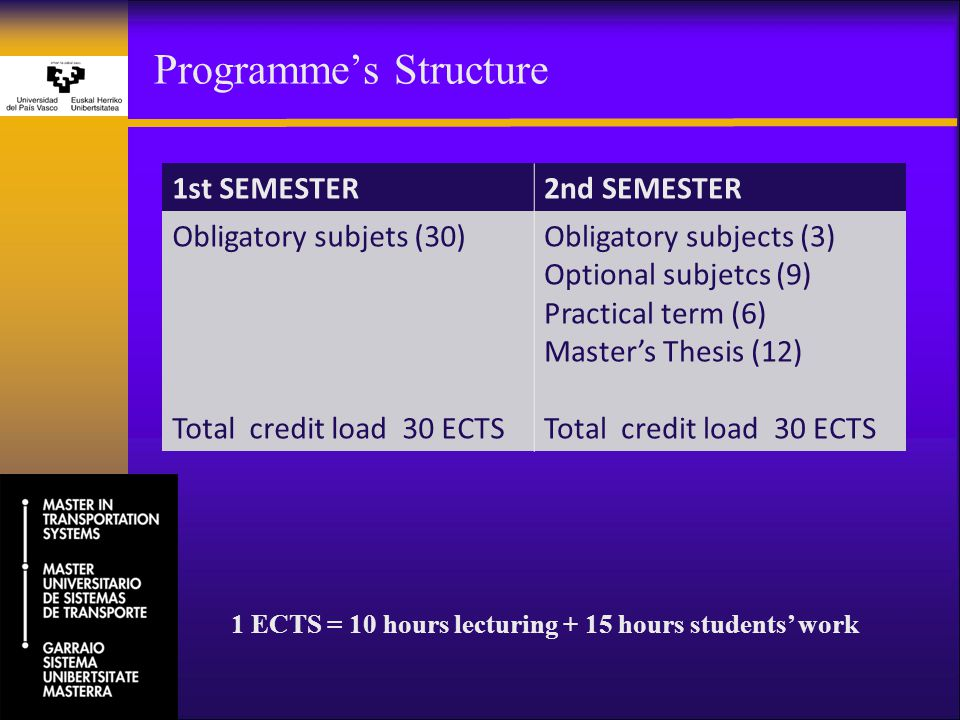Programme's Structure 1st SEMESTER2nd SEMESTER Obligatory subjets (30) Total credit load 30 ECTS Obligatory subjects (3) Optional subjetcs (9) Practical term (6) Master's Thesis (12) Total credit load 30 ECTS 1 ECTS = 10 hours lecturing + 15 hours students' work