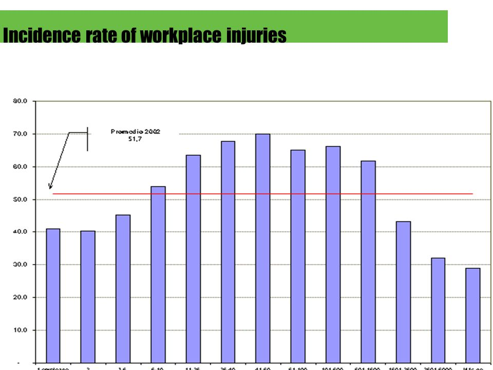 Subgerencia de Prevención Incidence rate of workplace injuries