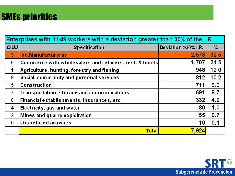 Subgerencia de Prevención SMEs priorities