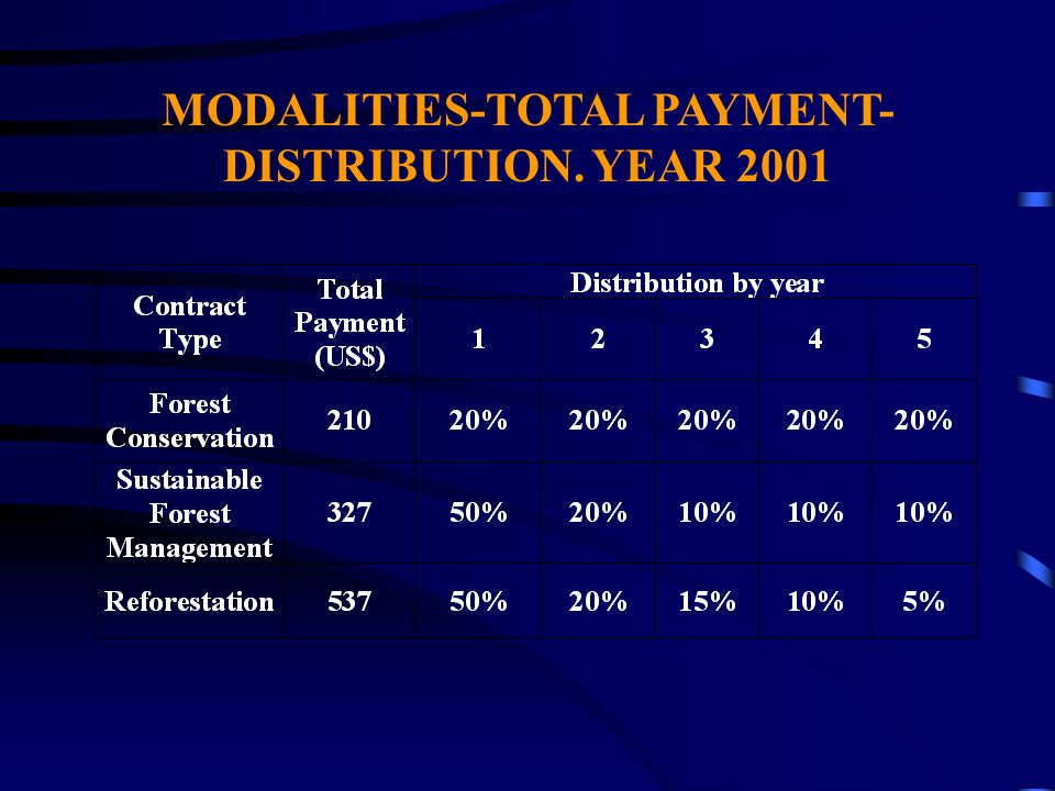 MODALITIES-TOTAL PAYMENT- DISTRIBUTION. YEAR 2001