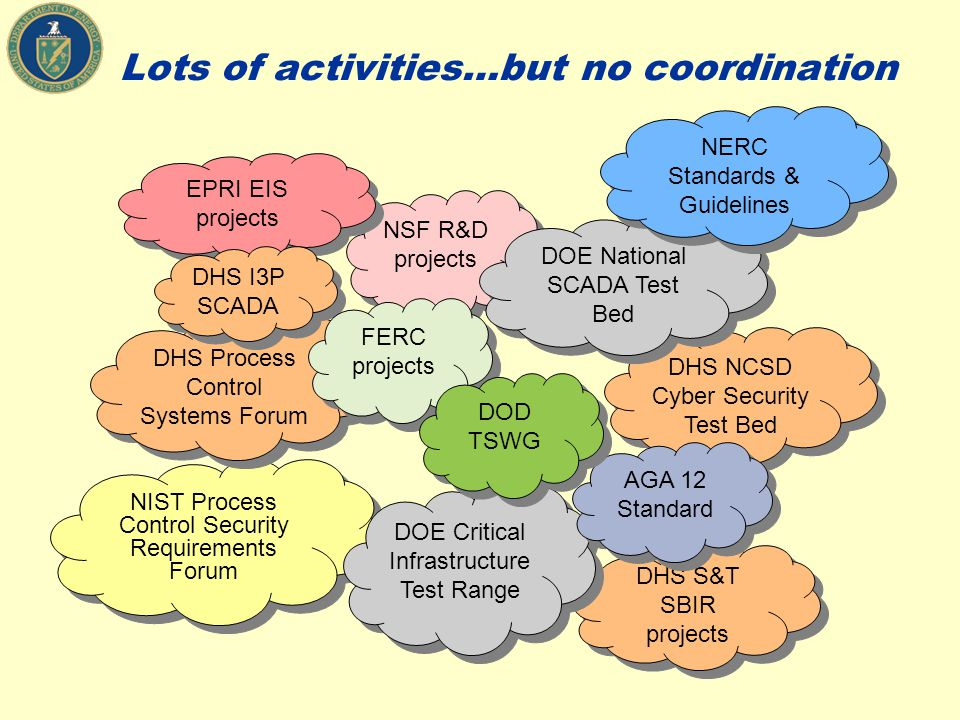 Lots of activities…but no coordination DHS S&T SBIR projects DHS NCSD Cyber Security Test Bed NIST Process Control Security Requirements Forum NIST Pr