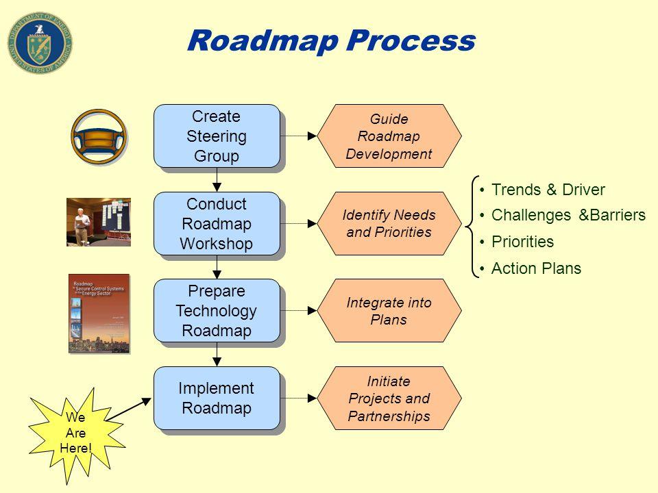 Roadmap Process Create Steering Group Conduct Roadmap Workshop Prepare Technology Roadmap Implement Roadmap Guide Roadmap Development Identify Needs a