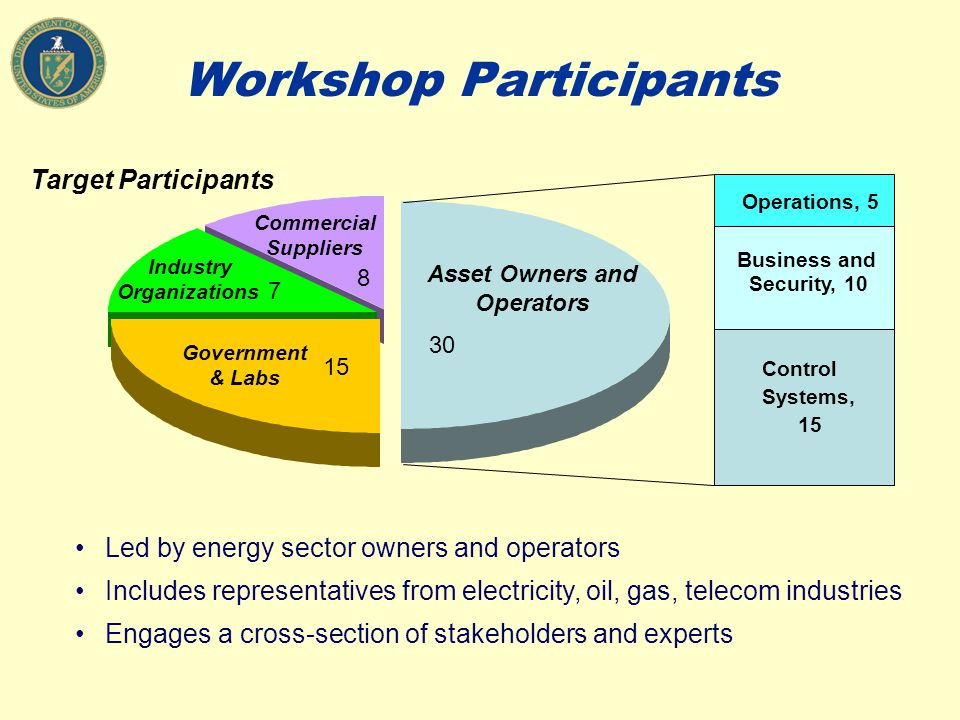 Workshop Participants Led by energy sector owners and operators Includes representatives from electricity, oil, gas, telecom industries Engages a cross-section of stakeholders and experts Industry Organizations Commercial Suppliers Asset Owners and Operators Government & Labs 30 15 8 7 Control Systems, 15 Business and Security, 10 Operations, 5 Target Participants