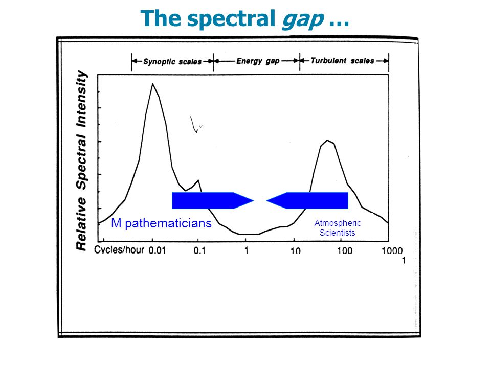 The spectral gap … Atmospheric Scientists M pathematicians