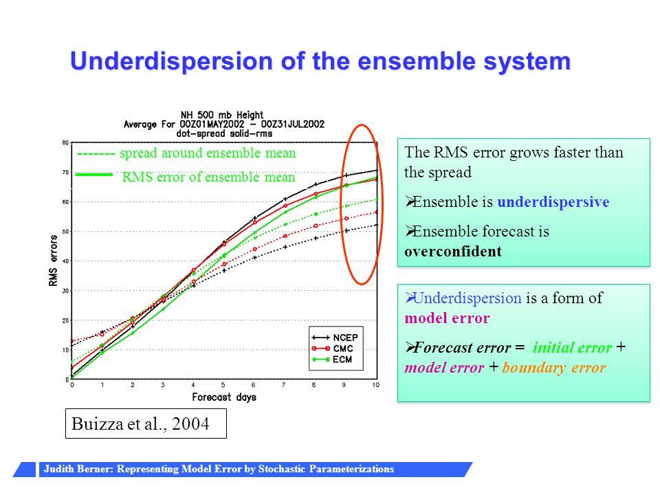 Judith Berner: Representing Model Error by Stochastic Parameterizations Buizza et al., 2004 Systems Underdispersion of the ensemble system ------- spr