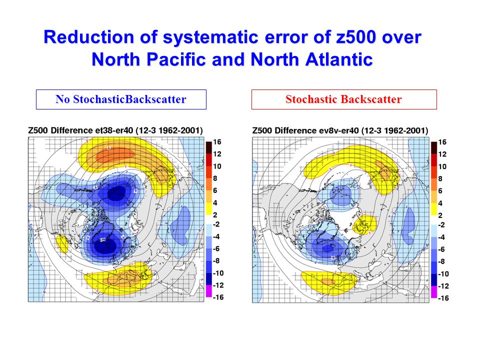 No StochasticBackscatter Stochastic Backscatter Reduction of systematic error of z500 over North Pacific and North Atlantic