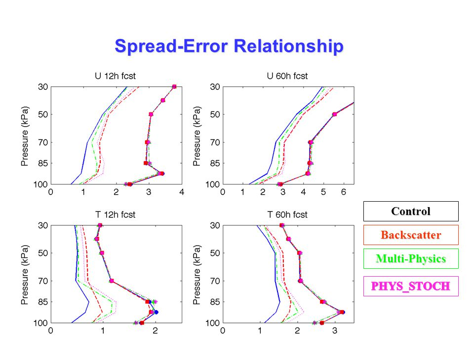 Judith Berner: Representing Model Error by Stochastic Parameterizations Spread-Error Relationship Backscatter Control Multi-Physics