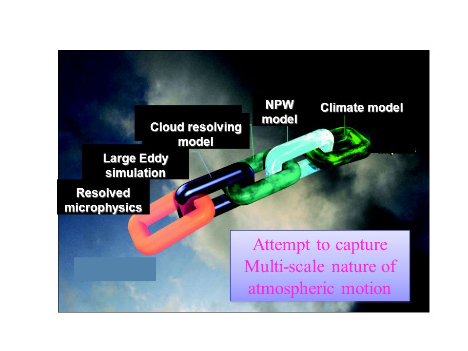 NPW model Climate model Cloud resolving model Resolved microphysics Large Eddy simulation Cloud resolving model Attempt to capture Multi-scale nature