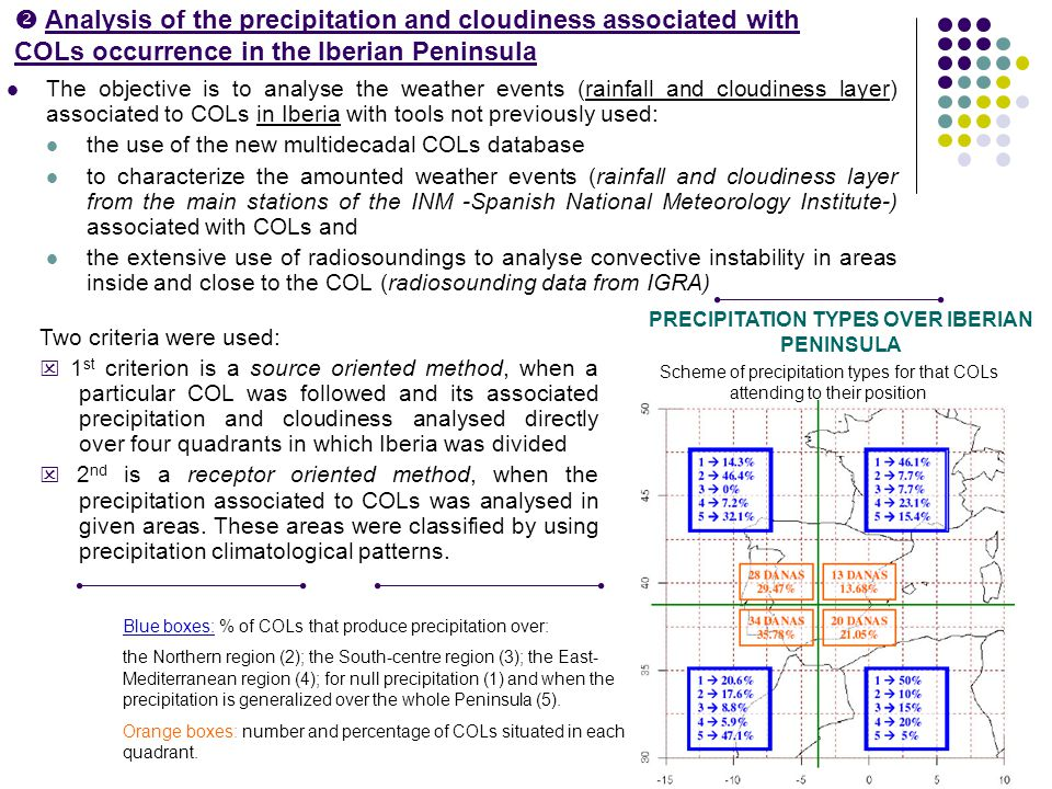  Analysis of the precipitation and cloudiness associated with COLs occurrence in the Iberian Peninsula The objective is to analyse the weather events (rainfall and cloudiness layer) associated to COLs in Iberia with tools not previously used: the use of the new multidecadal COLs database to characterize the amounted weather events (rainfall and cloudiness layer from the main stations of the INM -Spanish National Meteorology Institute-) associated with COLs and the extensive use of radiosoundings to analyse convective instability in areas inside and close to the COL (radiosounding data from IGRA) Two criteria were used:  1 st criterion is a source oriented method, when a particular COL was followed and its associated precipitation and cloudiness analysed directly over four quadrants in which Iberia was divided  2 nd is a receptor oriented method, when the precipitation associated to COLs was analysed in given areas.