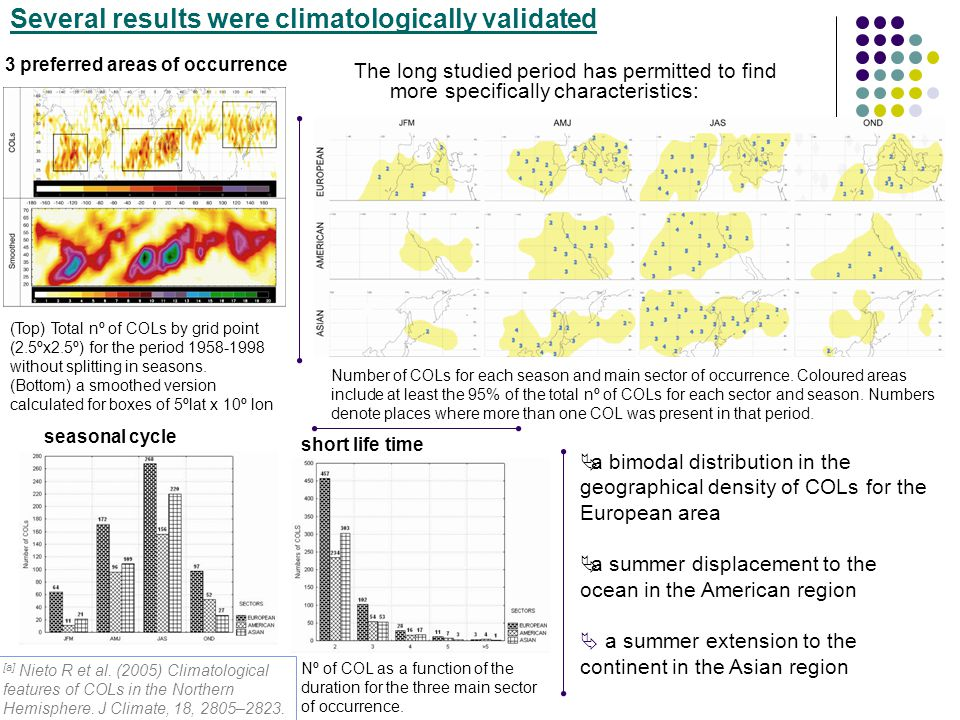 Several results were climatologically validated 3 preferred areas of occurrence seasonal cycle short life time (Top) Total nº of COLs by grid point (2