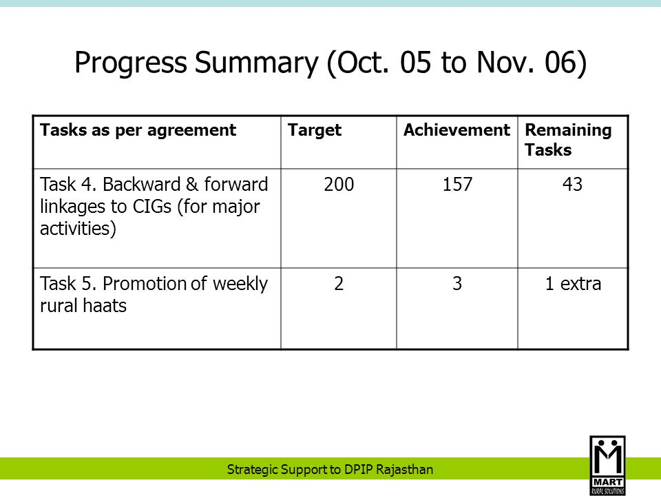 Strategic Support to DPIP Rajasthan Progress Summary (Oct.
