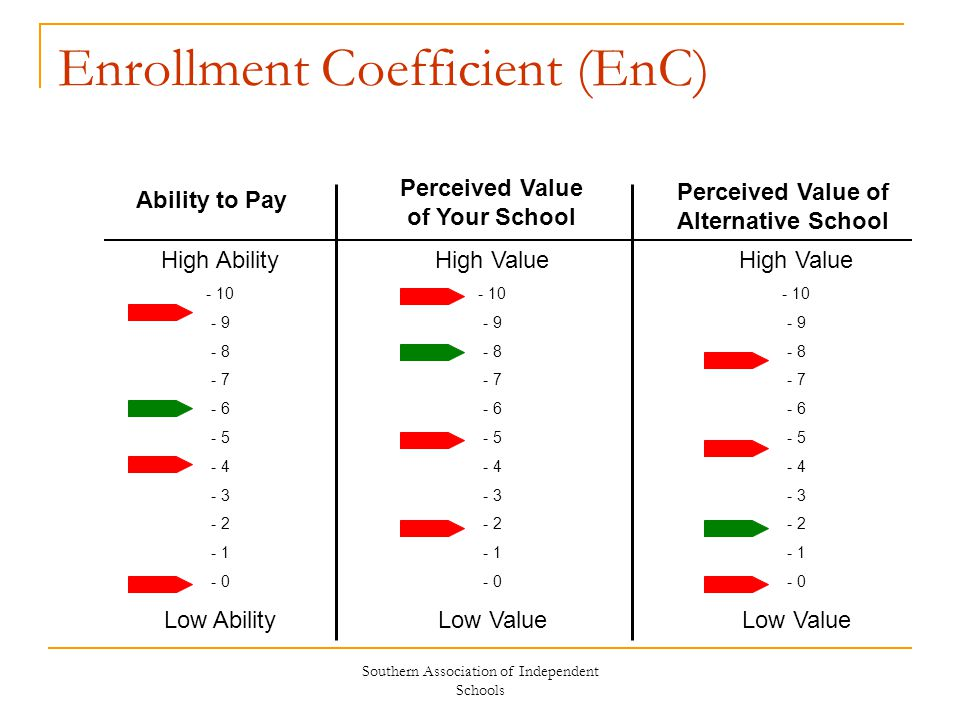 Southern Association of Independent Schools Enrollment Coefficient (EnC) High Ability - 10 - 9 - 8 - 7 - 6 - 5 - 4 - 3 - 2 - 1 - 0 Low Ability Ability to Pay Perceived Value of Your School Perceived Value of Alternative School High Value - 10 - 9 - 8 - 7 - 6 - 5 - 4 - 3 - 2 - 1 - 0 Low Value High Value - 10 - 9 - 8 - 7 - 6 - 5 - 4 - 3 - 2 - 1 - 0 Low Value