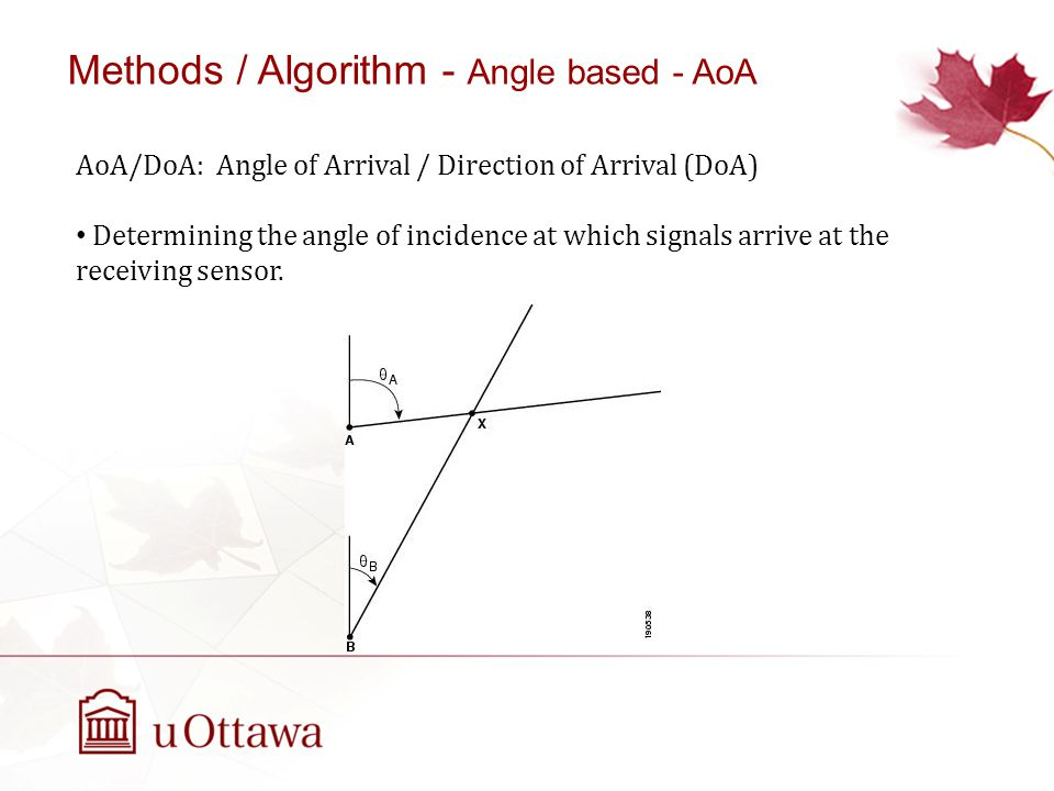 AoA/DoA: Angle of Arrival / Direction of Arrival (DoA) Determining the angle of incidence at which signals arrive at the receiving sensor.