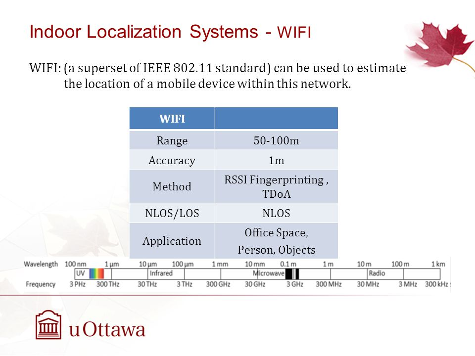 WIFI: (a superset of IEEE 802.11 standard) can be used to estimate the location of a mobile device within this network.